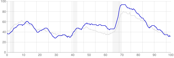South Carolina monthly unemployment rate chart from 1990 to October 2017
